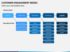 Customer Engagement Model PPT Slide 7