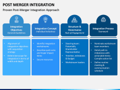 Post Merger Integration PPT Slide 3