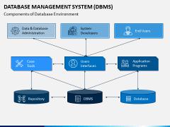 Database Management System (DBMS) PPT Slide 5