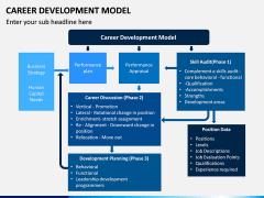 Career Development Model PPT Slide 2