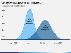 Coronavirus COVID-19 Timeline PPT Slide 3
