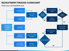 Recruitment Process Flowchart PPT Slide 1
