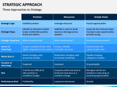 Strategic Approach PPT Slide 6