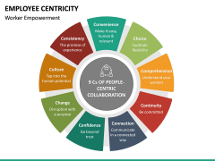 Employee Centricity PPT Slide 4