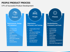 People Product Process PPT Slide 1