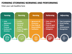 Forming Norming Storming and Performing PPT Slide 4