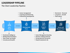 Leadership Pipeline PPT Slide 5