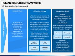 Human Resources Framework PPT Slide 11
