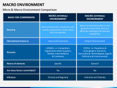 Macro Environment PPT Slide 8