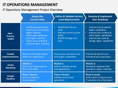 IT Operations Management PPT Slide 7
