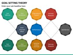 Goal Setting Theory PPT Slide 26