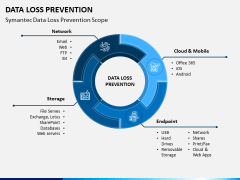 Data Loss Prevention PPT Slide 1