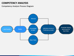 Competency Analysis PPT Slide 5