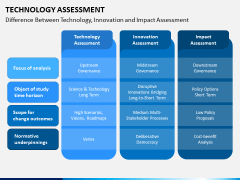 Technology Assessment PPT Slide 8