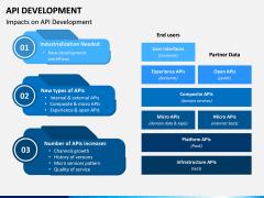API Development PPT Slide 3