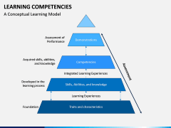 Learning Competencies PPT Slide 7