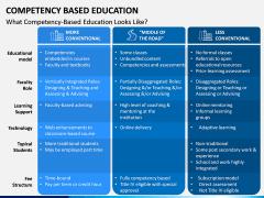 Competency Based Education PPT slide 3