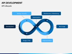 API Development PPT Slide 5
