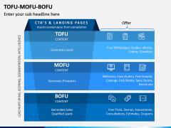 Tofu Mofu Bofu PPT Slide 2