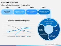 Cloud Adoption PPT Slide 1