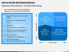Application Rationalization PPT Slide 3