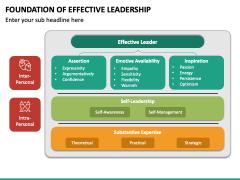 Foundation of Effective Leadership PPT Slide 2