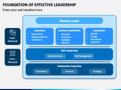 Foundation of Effective Leadership PPT Slide 1