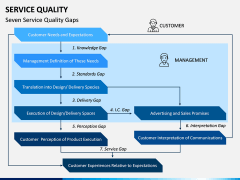 Service Quality PPT Slide 5