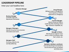 Leadership Pipeline PPT Slide 4