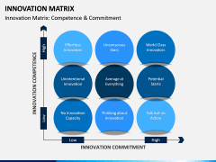 Innovation Matrix PPT Slide 2