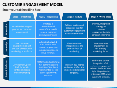 Customer Engagement Model PPT Slide 6
