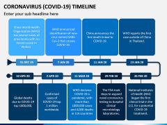Coronavirus COVID-19 Timeline PPT Slide 2