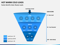 Hot Warm Cold Leads PPT Slide 3