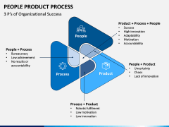 People Product Process PPT Slide 6