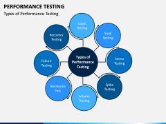 Performance Testing PPT Slide 3