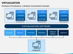 Virtualization PPT Slide 7