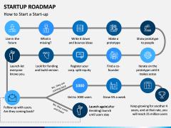 Startup Roadmap PPT Slide 6