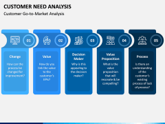 Customer Need Analysis PPT Slide 7