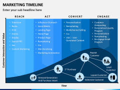 Marketing Timeline PPT Slide 6