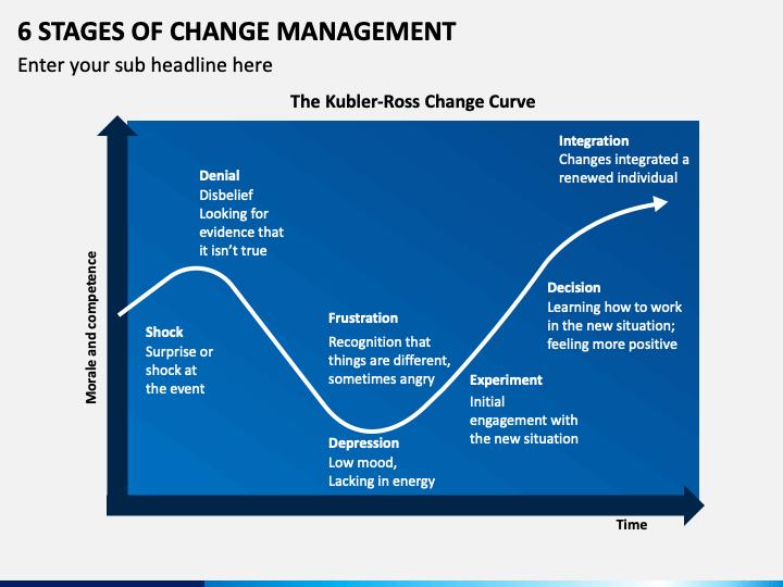 6 Stages Of Change Management PPT Slide 1