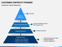 Customer Centricity Pyramid PPT Slide 1