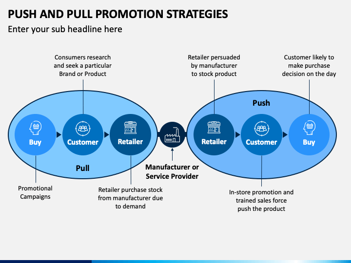 Push and Pull Promotion Strategies PPT Slide 1