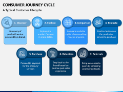 Consumer Journey Cycle PPT Slide 5