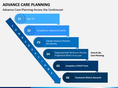 Advance Care Planning PPT Slide 3
