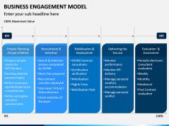 Business Engagement Model PPT Slide 6