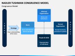 Tushman Congruence Model PPT Slide 1
