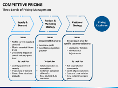Competitive Pricing PPT Slide 6