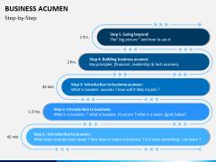 Business Acumen PPT Slide 9