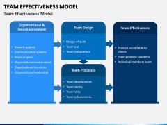 Team Effectiveness Model PPT Slide 5