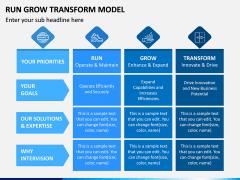 Run Grow Transform Model PPT Slide 2